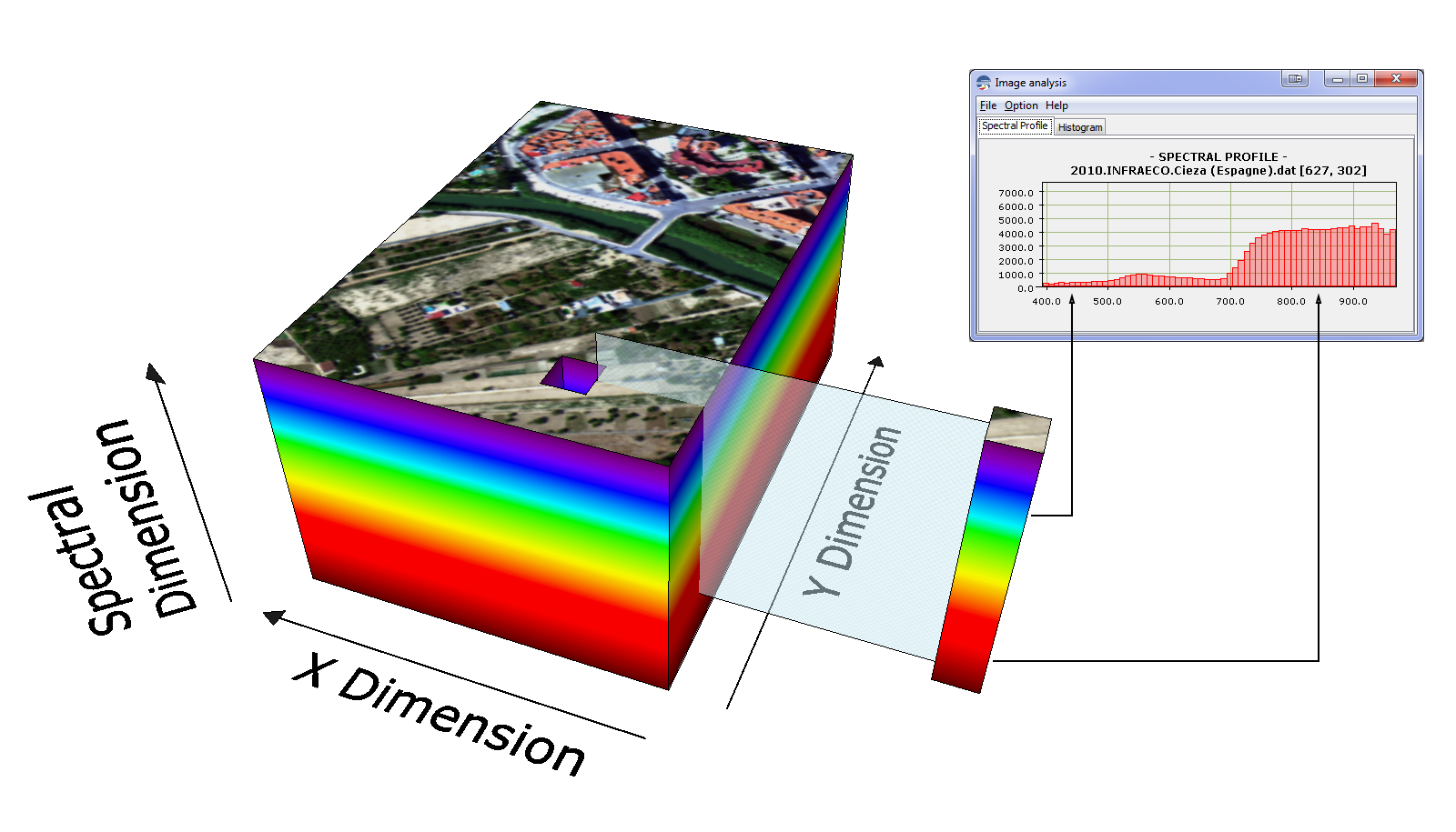 [Graphic representation of a hyperspectral datacube]